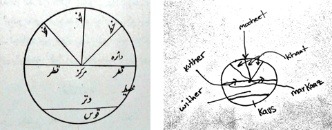Figures 2 & 3: The circle and various names for lines. One image with Urdu captions and the second are my rough English transliterations.